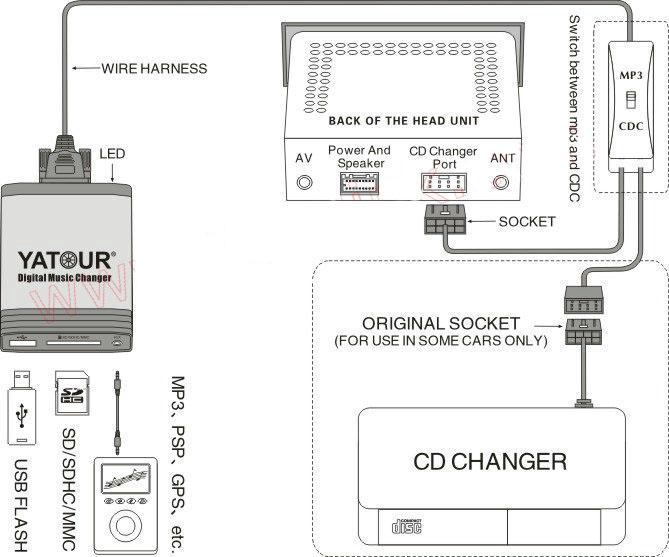 Yatour Digital CD Changer for Toyota Lexus Scion Small 5+7 plug keep on